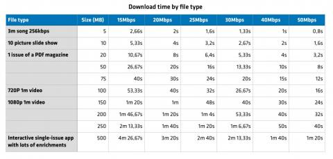 Download time by file type